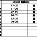 バレーボール部 練習試合結果(4/29)