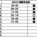 バレーボール部 練習試合結果(5/3)