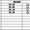 バレーボール部 練習試合結果(5/5)