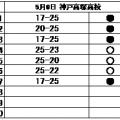 バレーボール部 練習試合結果(5/6)